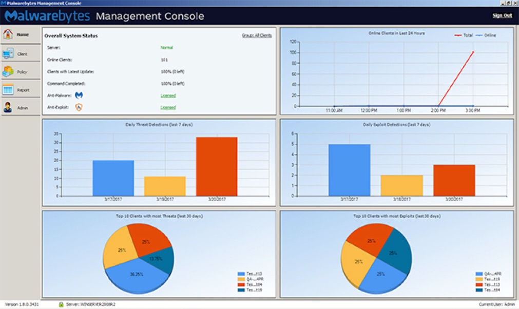 On-Premises Management Console: Vista geral